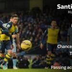 Watch Manchester City 0-2 Arsenal Match Highlights [VIDEO]