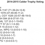 How Aaron Ekblad won the 2015 Calder Trophy