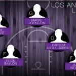 The NBA's all-time starting five: Los Angeles Lakers